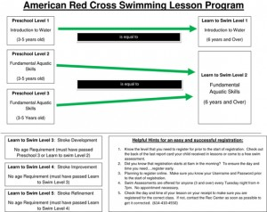 swim lesson summary