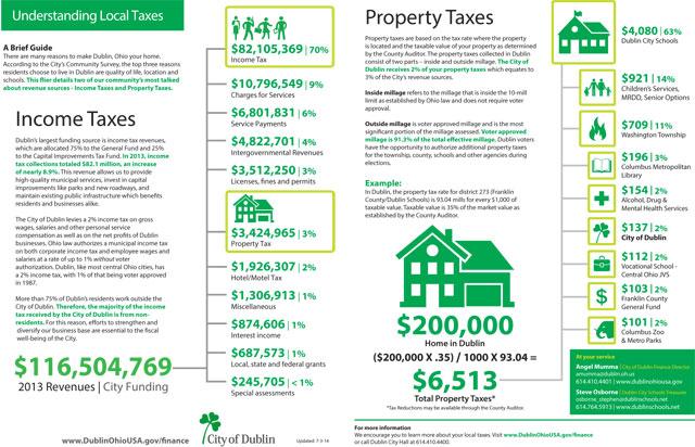 PropertyTax7-16-14-2