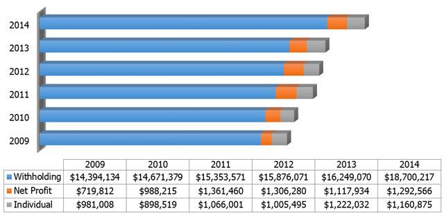 q1-income-revenue-09-14