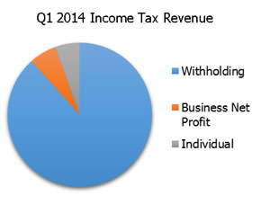q1-income-revenue