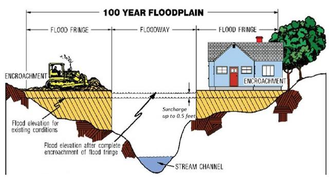 100-year-floodplain