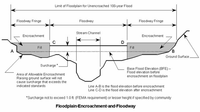 limit-of-floodplain