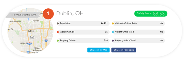 city of dublin website